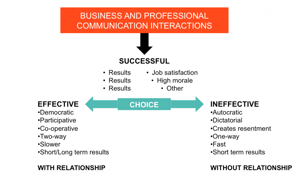 effective vs ineffective communication in healthcare Effective communication is important in both personal and business aspects of our lives, particularly as ineffective communication can create short- and long- term hostilities as well as decreased work productivity we often don't think about the process of communicating while we are doing it, but paying.
