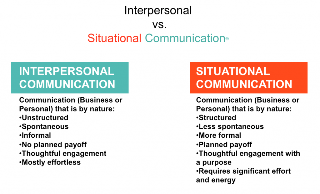 interpersonal communication in The core is constituted of contacts and bonds between people, whether in private or public contexts, whether face-to-face or through various communication technologies the research fields and theory development areas of interpersonal communication and social interaction are wide-ranging they include interpersonal.