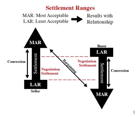 Settlement Range